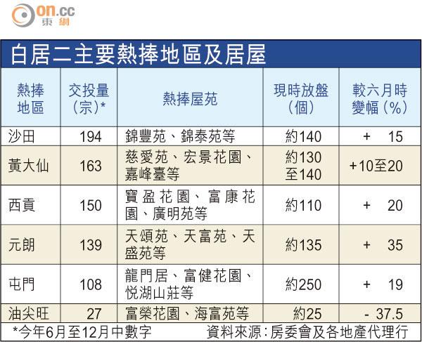 房委會明年5月推第2輪「白居二」,名額2500個