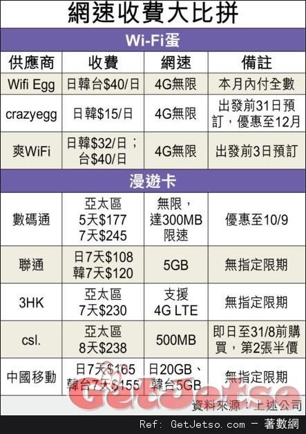 漫遊卡攻外遊上網市場,Wi-Fi蛋公司無懼搶客推早鳥優惠