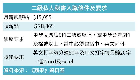 政府請200秘書起薪1.5萬,毋須經驗,DSE5科二級