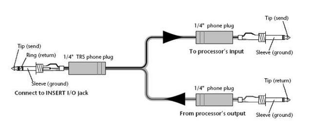調音�基礎知識:輸入輸出接�以�連接方�