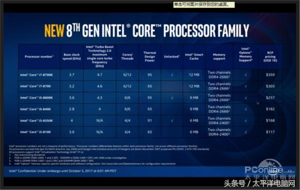 Core i7-8700K/i5-8600K全球首發評測:4核變6核